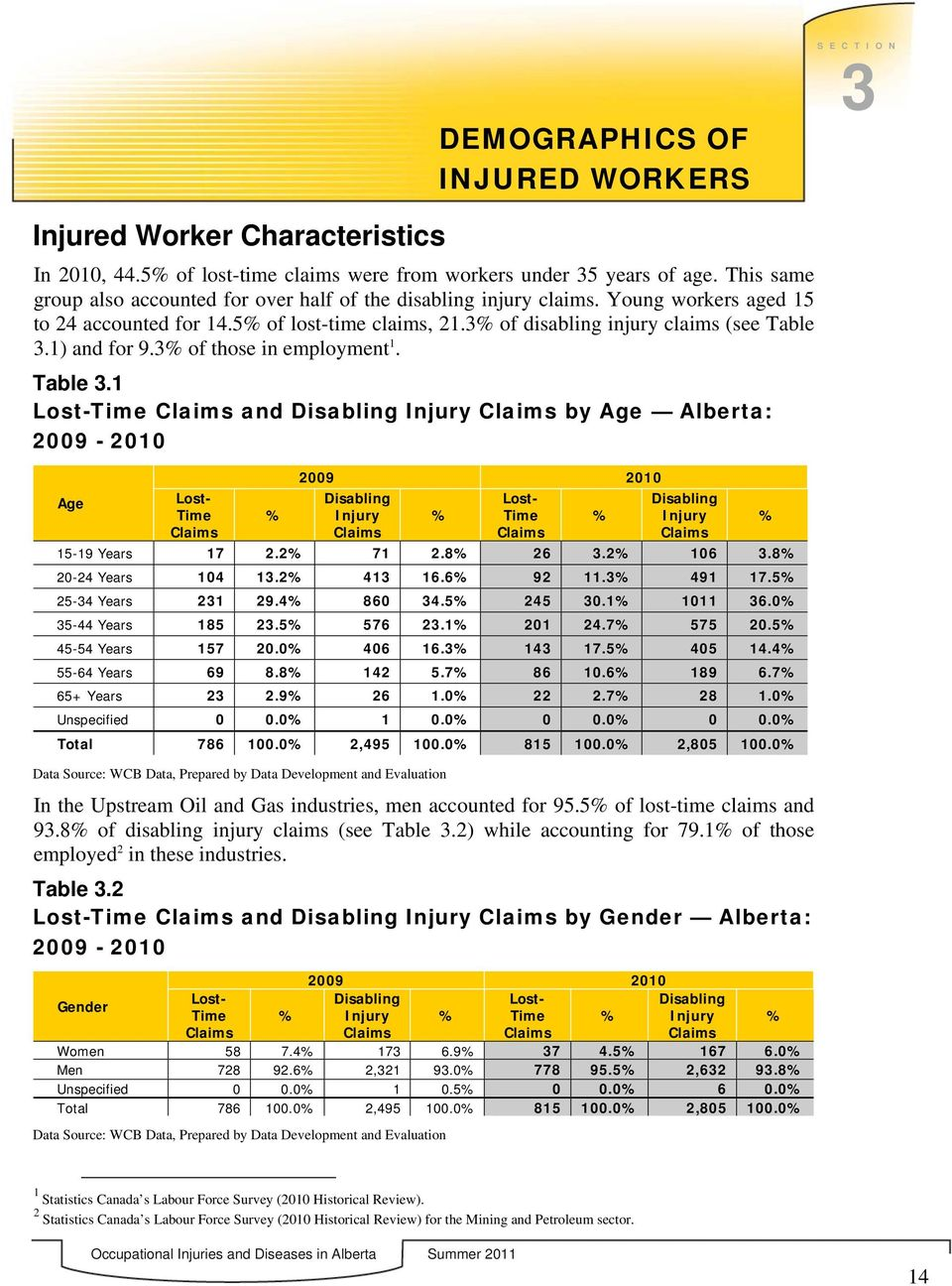 1) and for 9.3 of those in employment 1. Table 3.1 Lost-Time and Disabling Injury by Age Alberta: 2009-2010 Age Lost- Time 2009 2010 Disabling Injury Lost- Time Disabling Injury 15-19 Years 17 2.