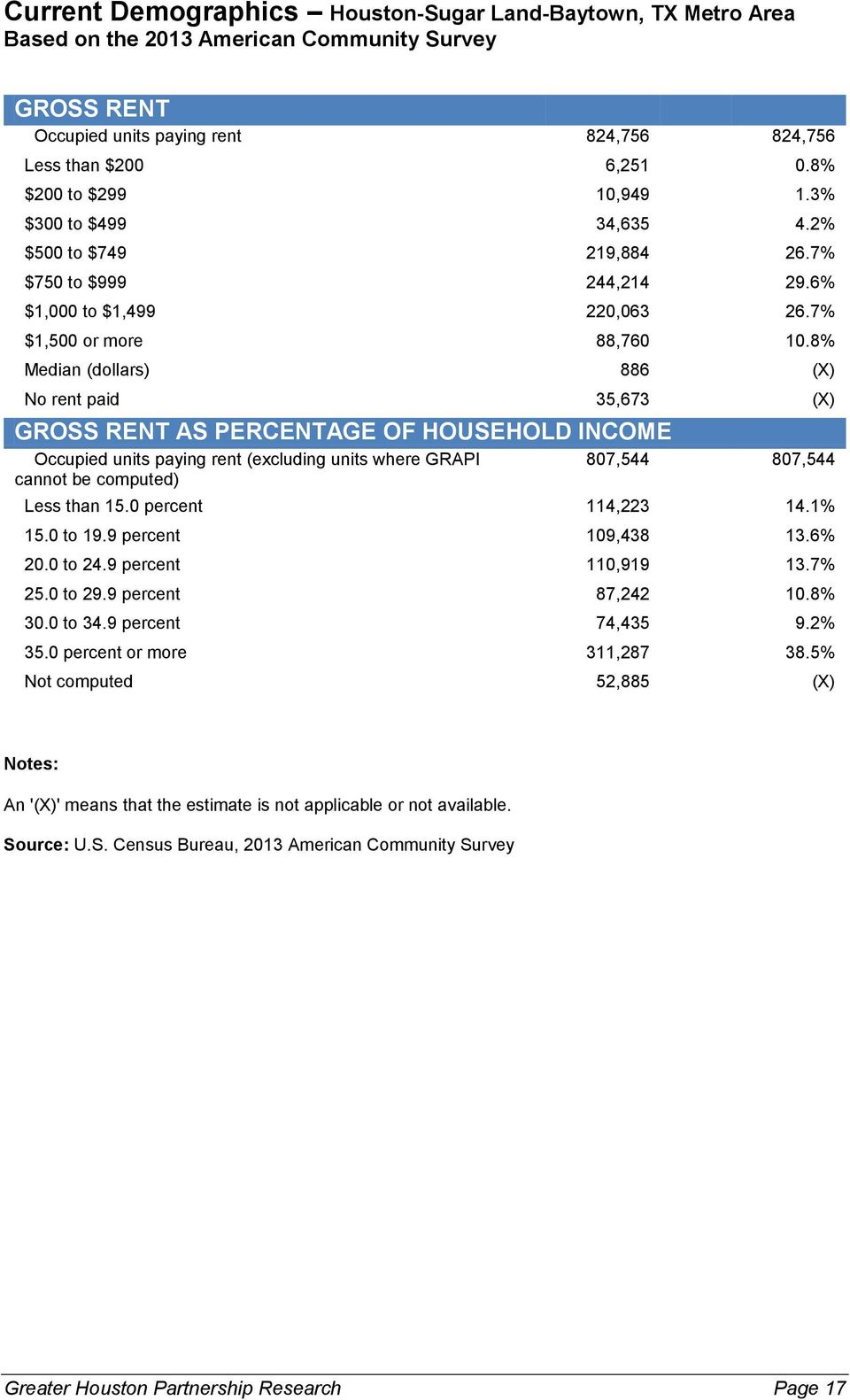 8% Median (dollars) 886 (X) No rent paid 35,673 (X) GROSS RENT AS PERCENTAGE OF HOUSEHOLD INCOME Occupied units paying rent (excluding units where GRAPI cannot be computed) 807,544 807,544 Less than
