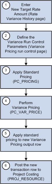Performing Variance Pricing Chapter 11 Variance pricing process flow These steps illustrate a high level example of using variance pricing to distribute transactions at a new rate that you previously