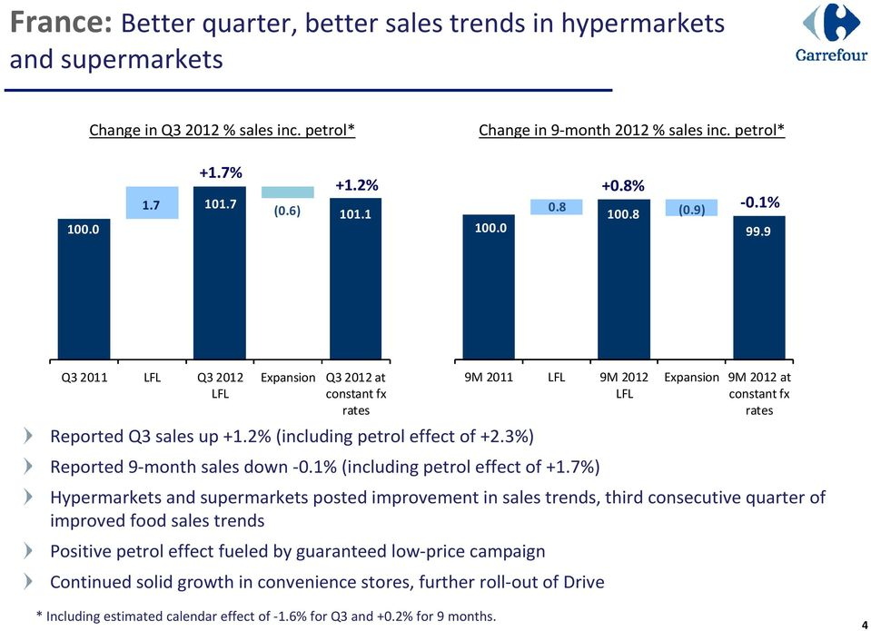 3%) 9M 2011 9M 2012 Expansion 9M 2012 at Reported 9-month sales down -0.1% (including petrol effect of +1.