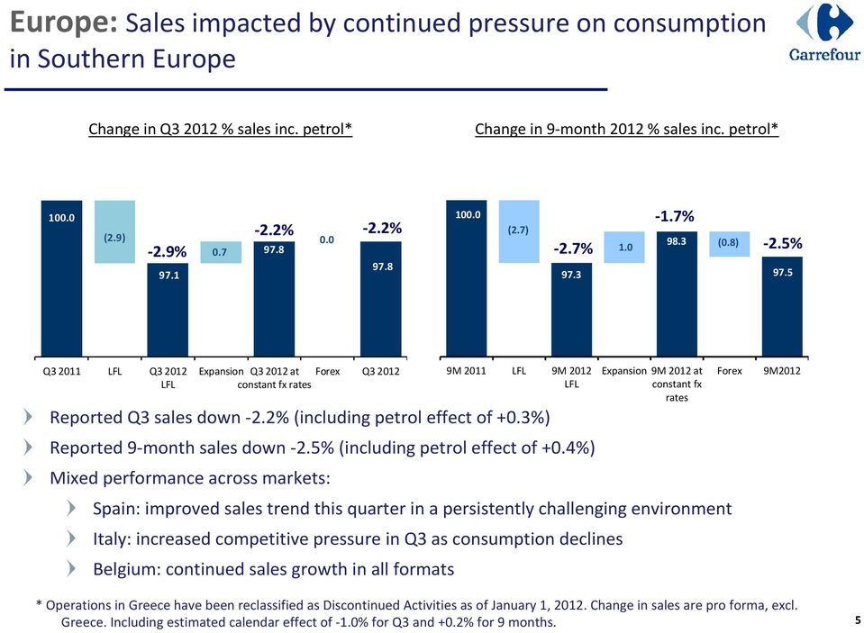 3%) Reported 9-month sales down -2.5% (including petrol effect of +0.