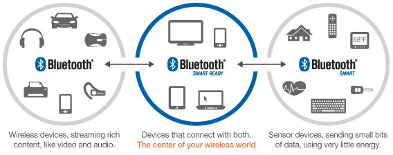 Profiles More than 30 Bluetooth Profiles Each is designed for a specific