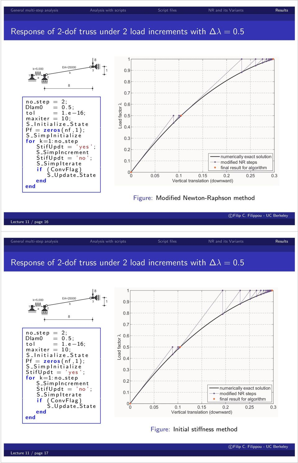 factor λ.9..7.6.5.4.3.2 numerically exact solution. modified NR steps final result for algorithm.5..5.2.25.