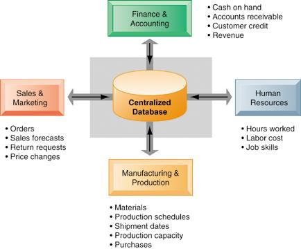 Enterprise Systems How Enterprise Systems Work Figure 9-1 Enterprise systems feature a set of integrated software modules and a central