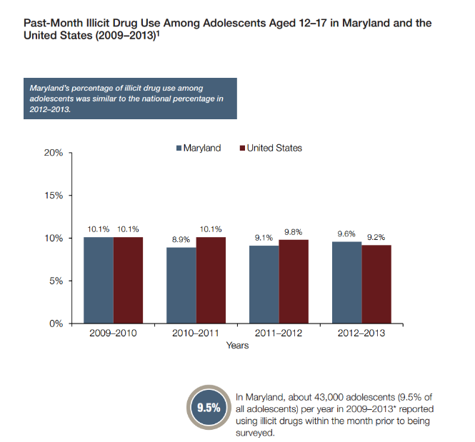 Past-Month Illicit Drug use Among Maryland