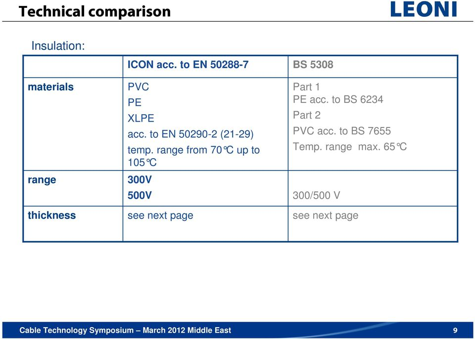 range from 70 C up to 105 C 300V 500V see next page BS 5308 Part 1