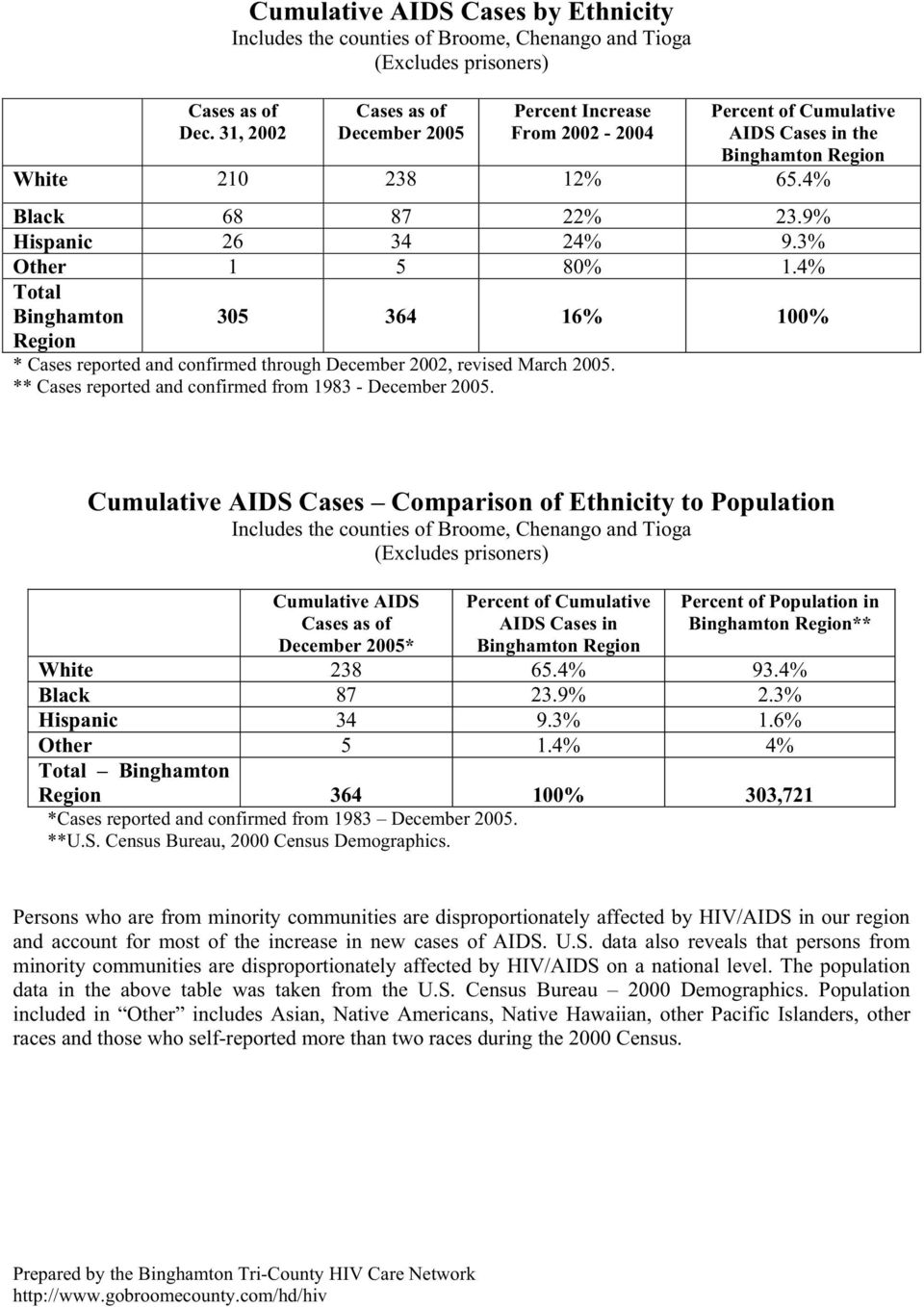 AIDS Cases Comparison of Ethnicity to Population AIDS 2005* Percent of AIDS Cases in Percent of Population in ** White 238 65.4% 93.4% Black 87 23.9% 2.3% Hispanic 34 9.3% 1.6% Other 5 1.