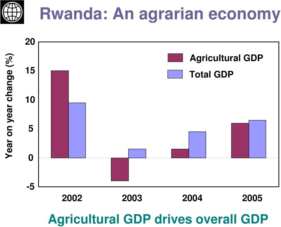 Agricultural GDP Total GDP -5 2002
