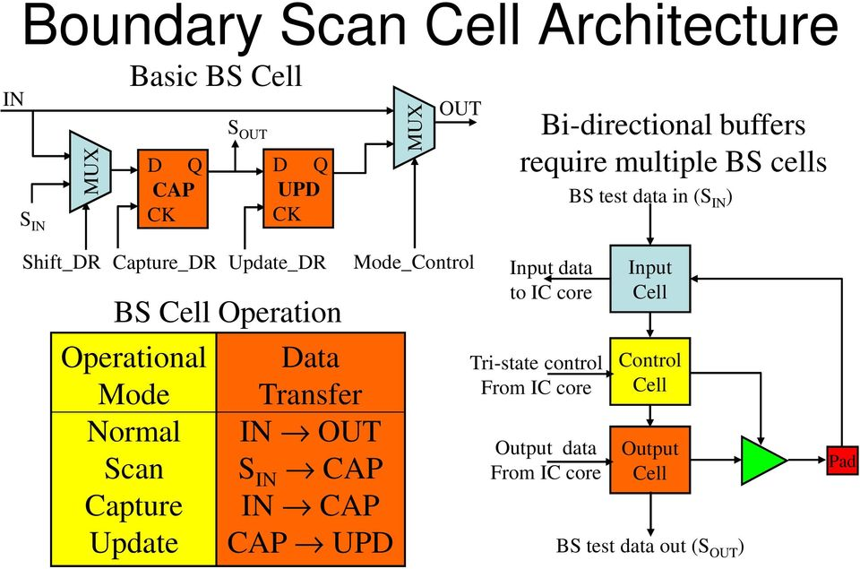Operational Mode Normal Scan Capture Update Data Transfer IN OUT S IN CAP IN CAP CAP UPD Mode_Control Input data