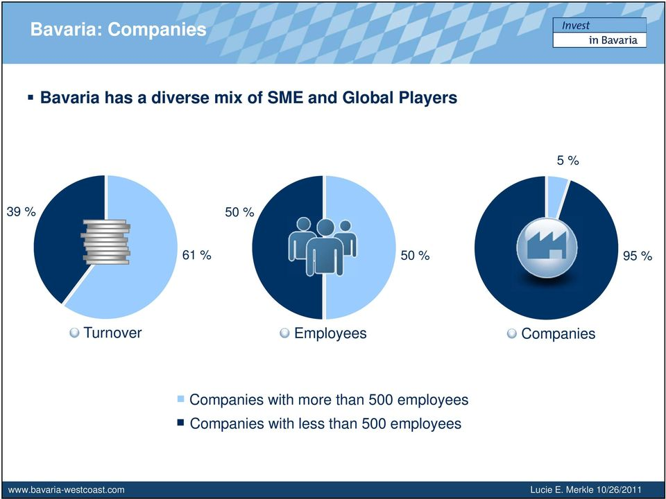 Companies Companies with more than 500 employees Companies with