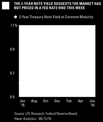DOES THE FED CHANGE MONETARY POLICY IN AN ELECTION YEAR? It often has and probably will again, despite misconceptions the Fed stands down before major elections.