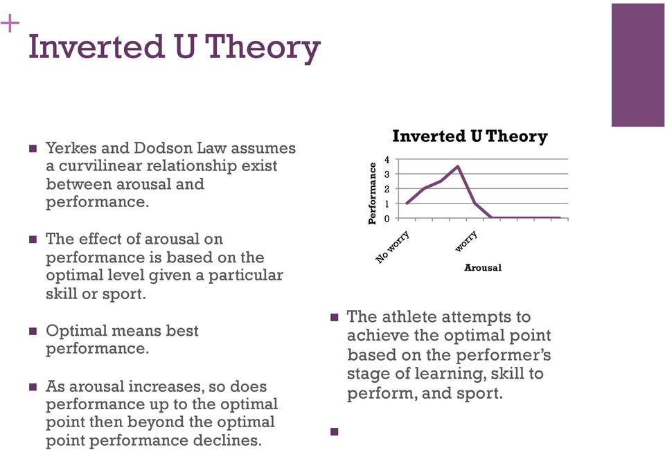 As arousal increases, so does performance up to the optimal point then beyond the optimal point performance declines.