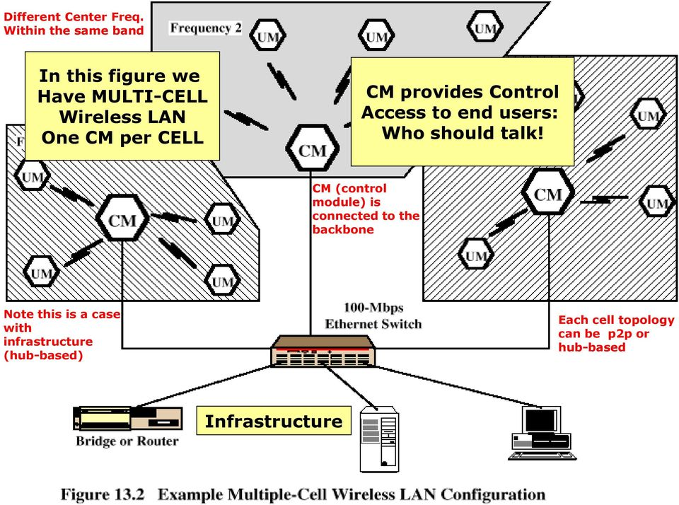 Multiple-cell Wireless LAN CM provides Control Access to end users: Who should talk!