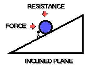 The Inclined Plane An inclined plane or ramp is a flat surface with one end higher than the other.