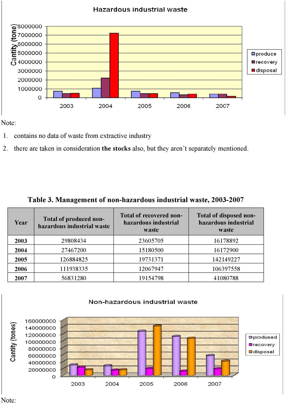 Management of non-hazardous industrial waste, 2003-2007 Year Total of produced nonhazardous industrial waste Total of recovered