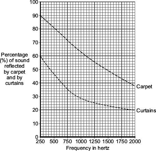 (d) The graph shows how the percentage of sound reflected from the floor and from the walls of a large room can be reduced by carpets and by curtains.