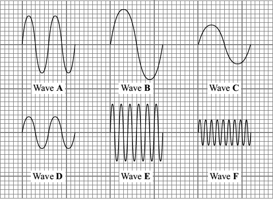 (b) The diagrams show six sound waves, A, B, C, D, E and F, represented on an oscilloscope screen. They are all drawn to the same scale.
