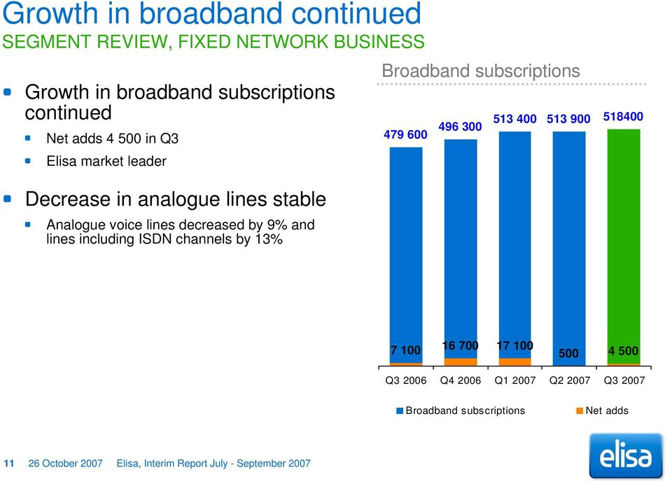 000 500 000 400 000 300 000 Broadband subscriptions 479 600 496 300 513 400 513 900 518400 200 000 100 000 0 7 100 16 700 17 100 500 4