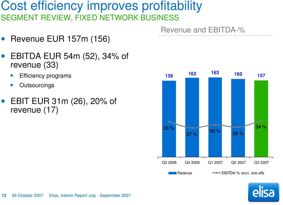 Outsourcings EBIT EUR 31m (26), 20% of revenue (17) 33 % 27 % 30 % 28 % 34 % Q3 2006 Q4 2006 Q1 2007 Q2