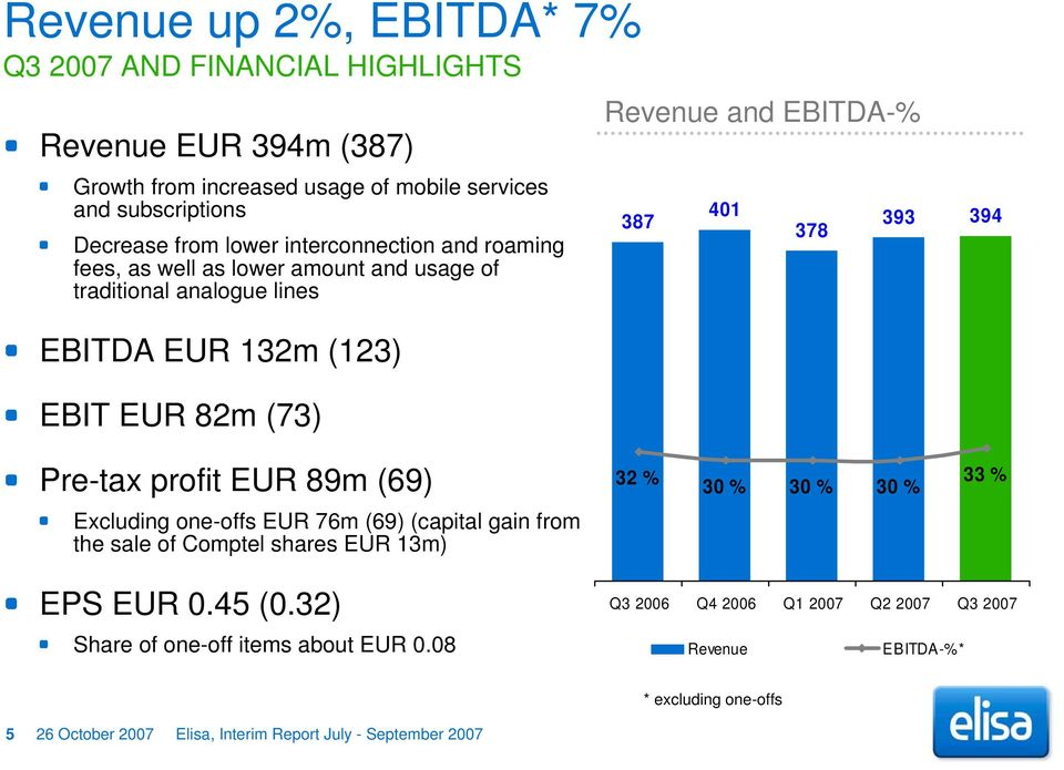 393 394 Pre-tax profit EUR 89m (69) 32 % 30 % 30 % 30 % 33 % Excluding one-offs EUR 76m (69) (capital gain from the sale of Comptel shares EUR 13m) EPS EUR 0.45 (0.
