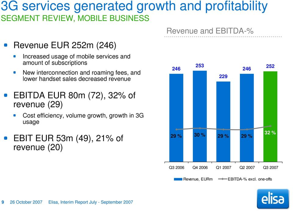 Cost efficiency, volume growth, growth in 3G usage Revenue and EBITDA-% 246 253 229 246 252 EBIT EUR 53m (49), 21% of revenue (20) 29 % 30 % 29 %