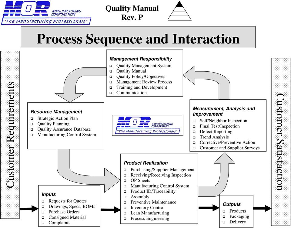 Reporting Manufacturing Control System Trend Analysis Corrective/Preventive Action Customer and Supplier Surveys Product Realization Purchasing/Supplier Management Receiving/Receiving Inspection OP