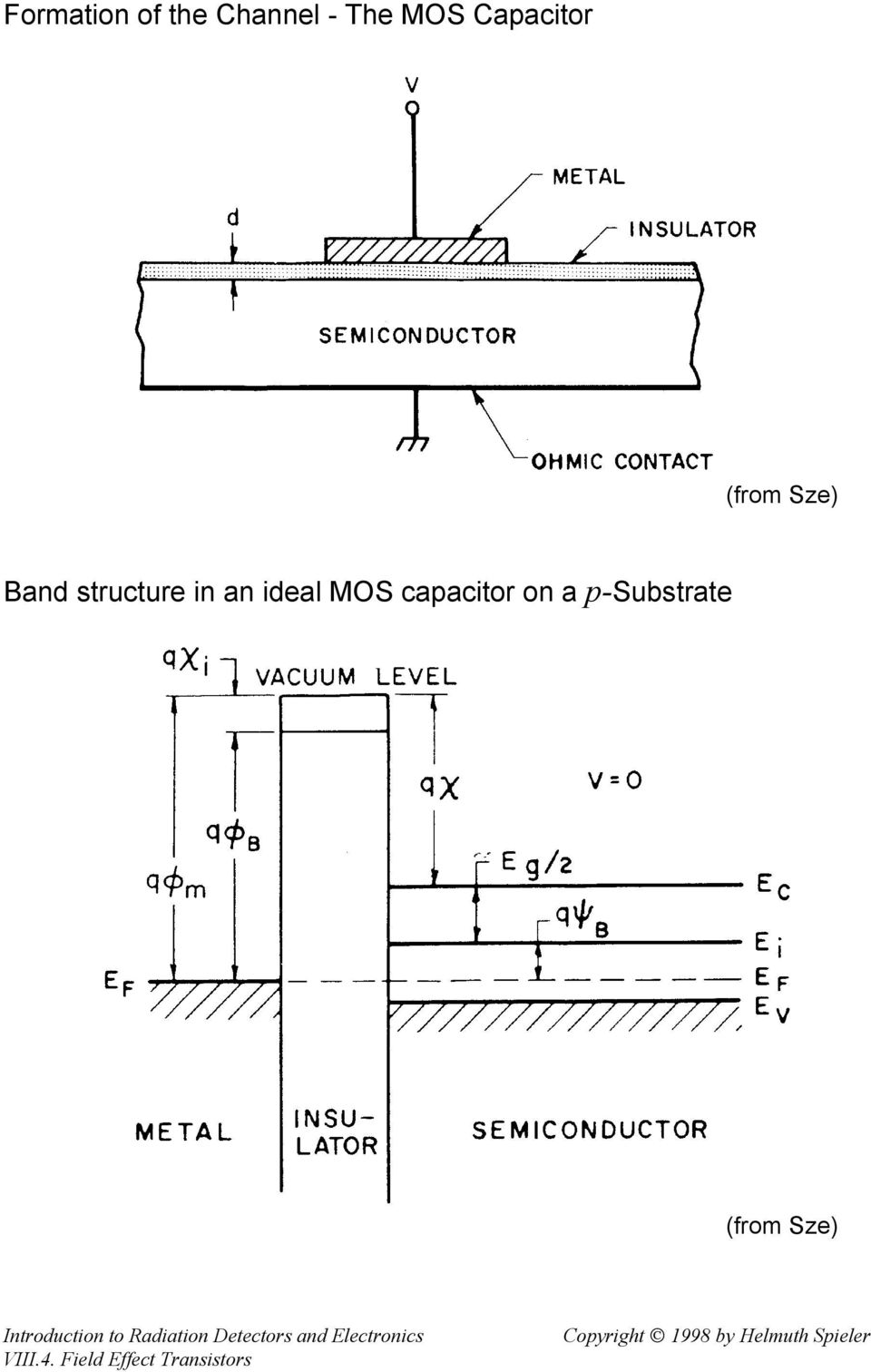 structure in an ideal MOS