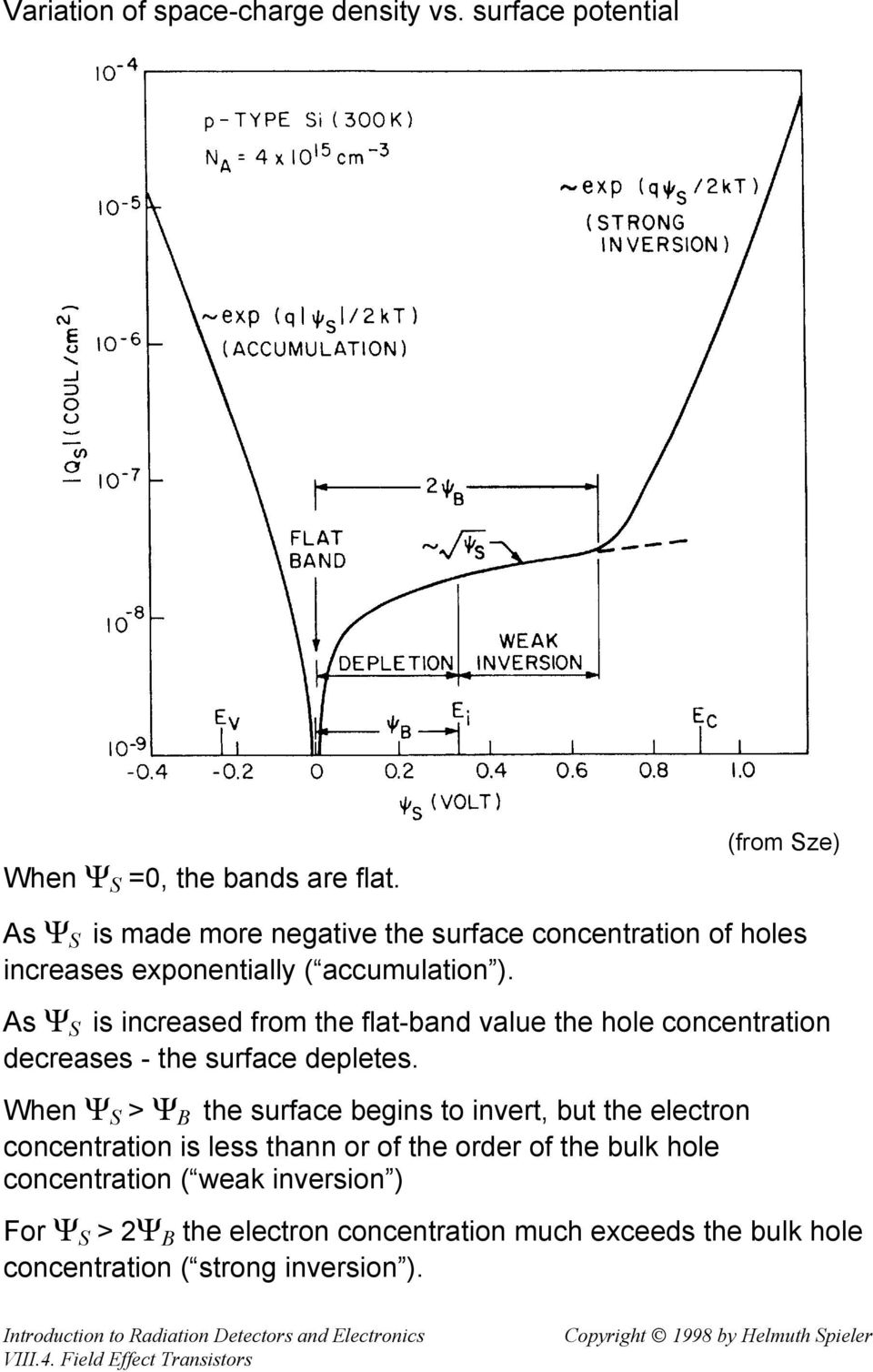 As Ψ S is increased from the flat-band value the hole concentration decreases - the surface depletes.