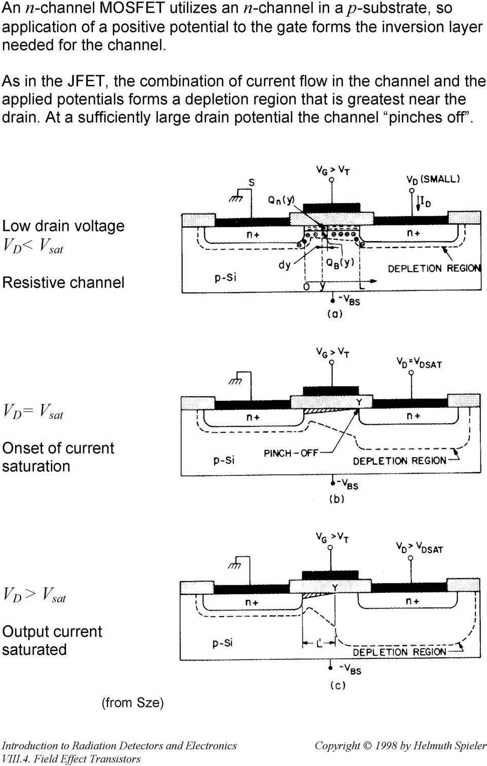 As in the JFET, the combination of current flow in the channel and the applied potentials forms a depletion region that is