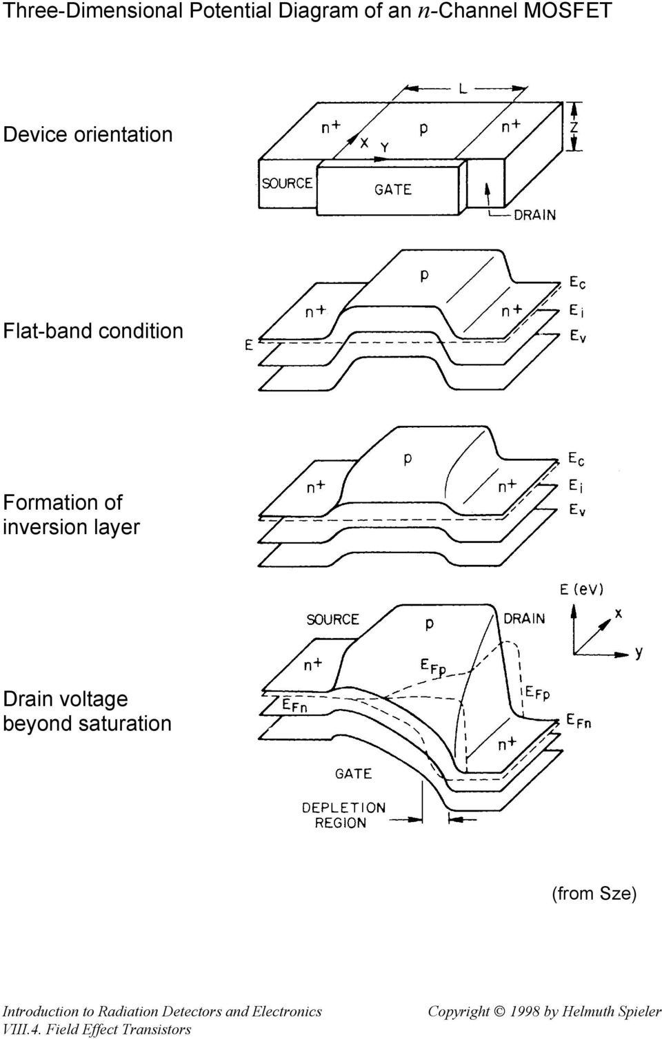 Flat-band condition Formation of