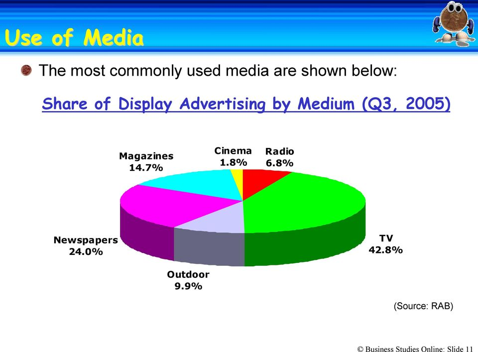 Magazines 14.7% Cinema 1.8% Radio 6.8% Newspapers 24.