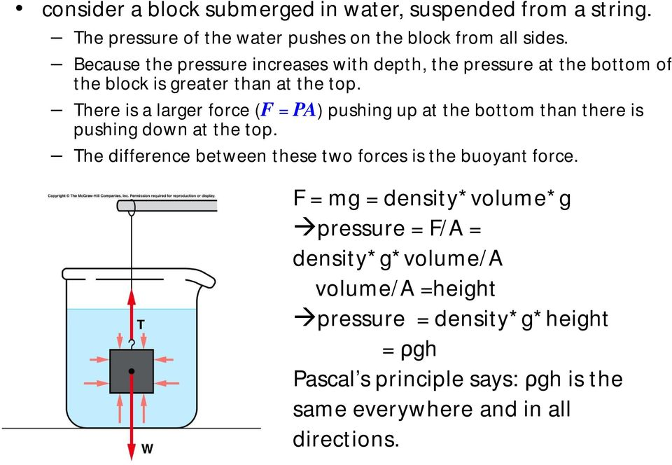 There is a larger force (F = PA) pushing up at the bottom than there is pushing down at the top.