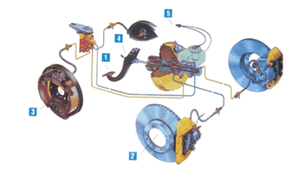 3.) A hydraulic brake system is shown in the Figure. The area of the piston in the master cylinder is 6.60 cm 2, and the area of the piston in the brake cylinder is 2.00 cm 2.