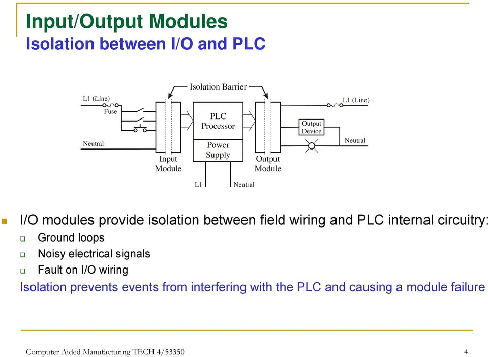wiring and PLC internal circuitry: Ground loops Noisy electrical signals Fault on I/O wiring Isolation