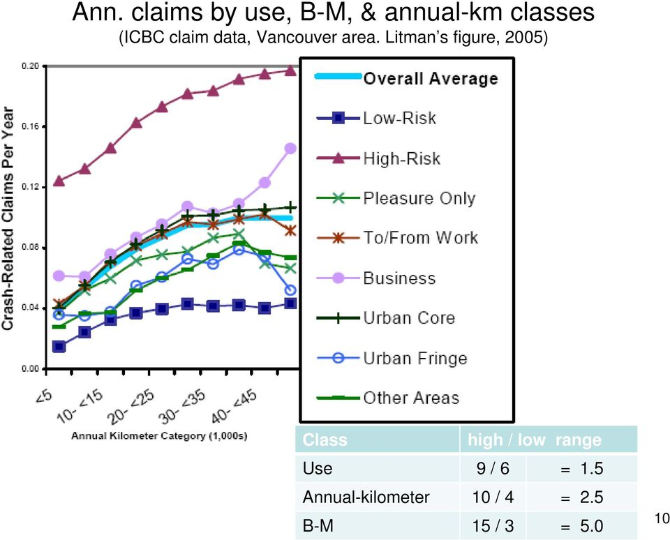 Litman s figure, 2005) Class high / low range