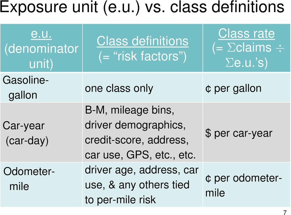 Odometermile Class definitions (= risk factors ) one class only B-M, mileage bins, driver