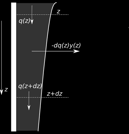 Introduce the system of coordinates with z-axis pointing downwards (see Fig. 3). Introduce also the following notation: q(z) = molar flow rate of the liquid at a given z.