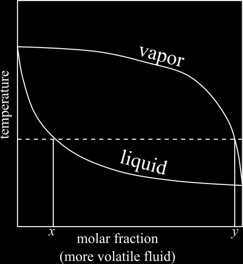 Notes 1. This theory is similar to the Raleigh theory for batch distillation.