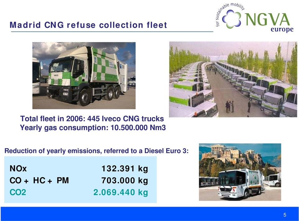 000 Nm3 Reduction of yearly emissions, referred to a