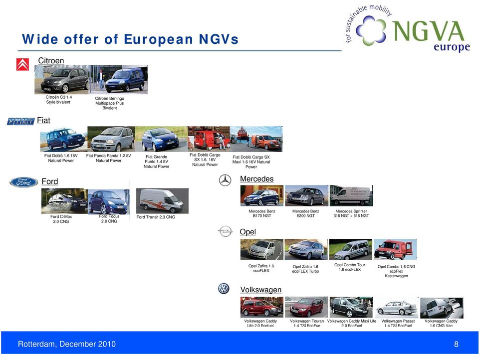 0 CNG Ford Transit 2.3 CNG Mercedes Benz B170 NGT Mercedes Benz E200 NGT Mercedes Sprinter 316 NGT + 516 NGT Opel Opel Zafira 1.6 ecoflex Opel Zafira 1.6 ecoflex Turbo Opel Combo Tour 1.