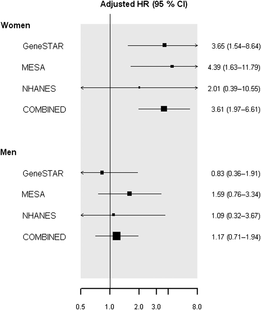 Meta-analysis of three cohort studies demonstrating HRs of incident CAD, adjusted for traditional