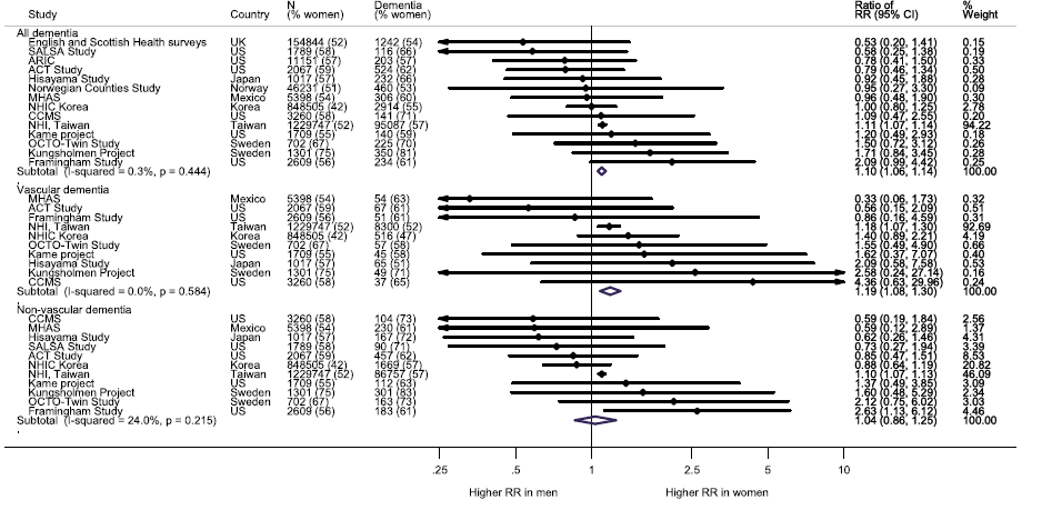 Multiple-adjusted women-to-men RRRs for any dementia, vascular dementia, and nonvascular dementia, comparing individuals with