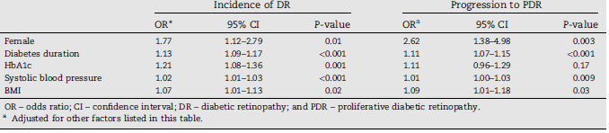 Gender differences in the incidence and progression of diabetic retinopathy among Japanese patients with