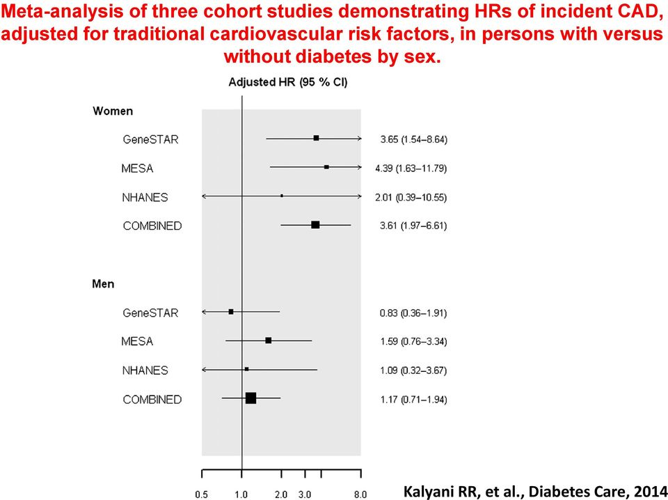 cardiovascular risk factors, in persons with versus