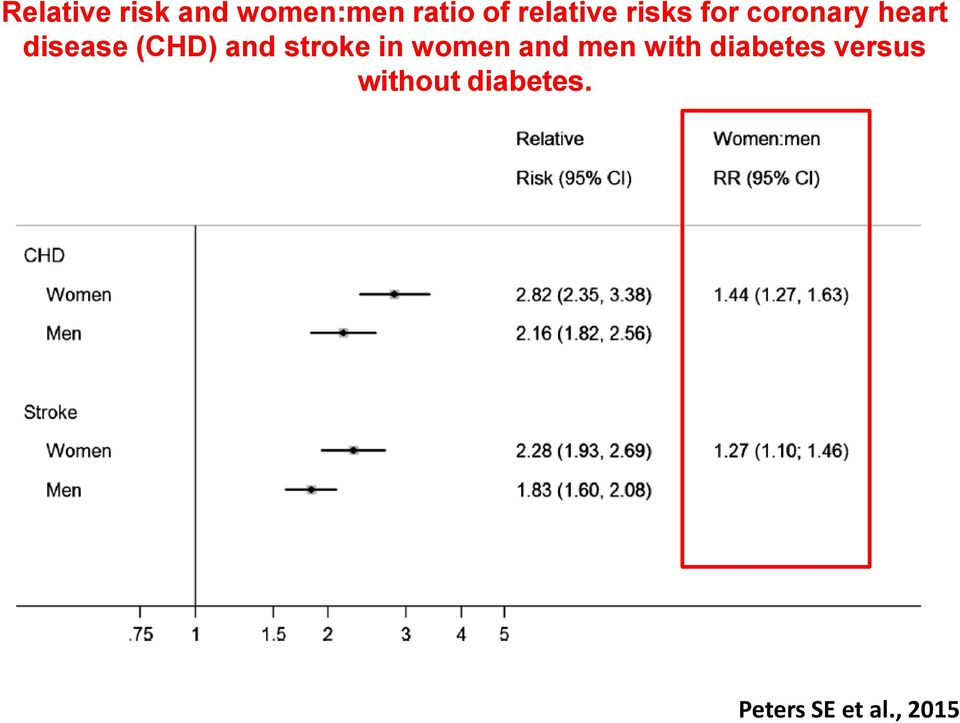 (CHD) and stroke in women and men with