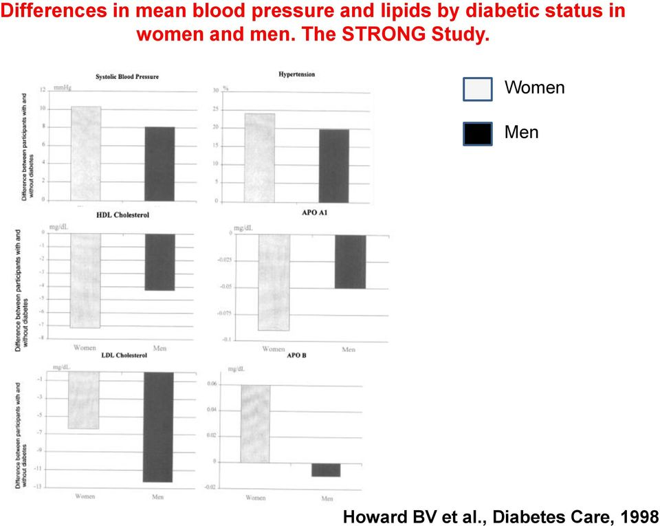 women and men. The STRONG Study.