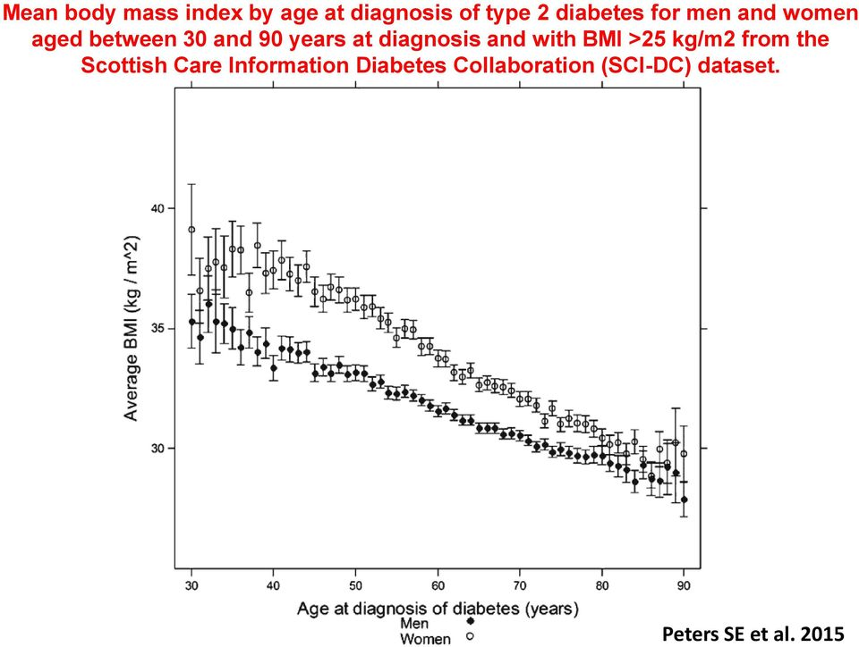 and with BMI >25 kg/m2 from the Scottish Care Information