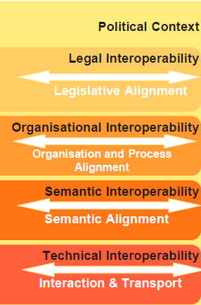 The PEPPOL Interoperability framework Single Market II, Digital Agenda etc EC Communication on End-to-end e- procurement etc Directives 2014/24/EU, 2014/55/EU etc Member state legal requirements