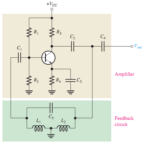 - Clapp provides a more accurate and stable frequency of oscillation. Figure 19 A basic Clapp oscillator. 16.4.