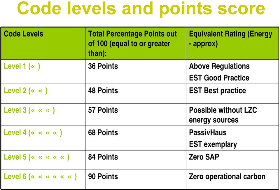 Points EST Best practice Level 3 («««) 57 Points Possible without LZC energy sources Level 4 (««««) 68